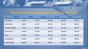 Escambia County school graduation rates by school